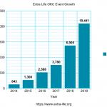 Extra Life Dollars Raised Graph